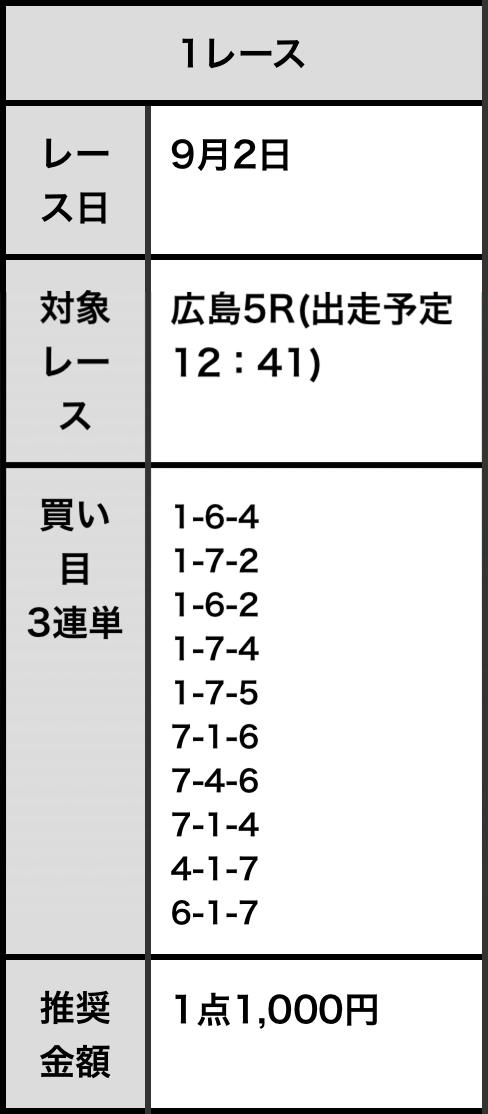 必勝!競輪チャンネル買い目